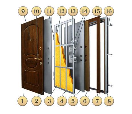 Входные двери металлические и стальные в Одинцово от производителя купить с установкой в квартиру и дом